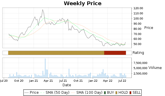 ITRI Price-Volume-Ratings Chart
