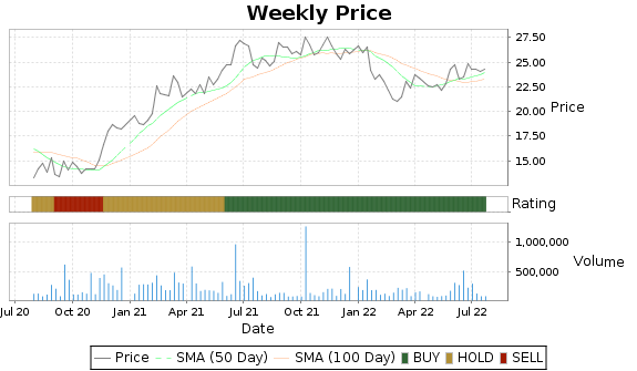 ITRN Price-Volume-Ratings Chart
