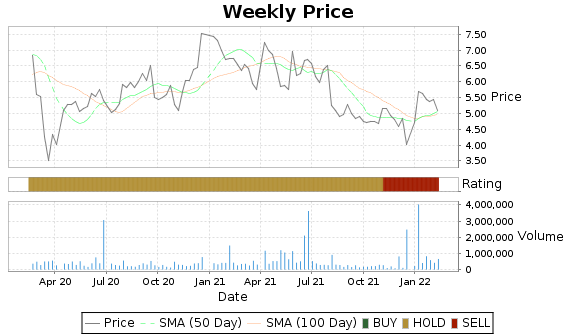 IVAC Price-Volume-Ratings Chart