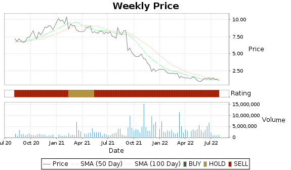 IVC Price-Volume-Ratings Chart