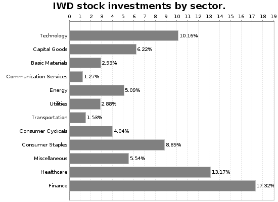 IWD Sector Allocation Chart