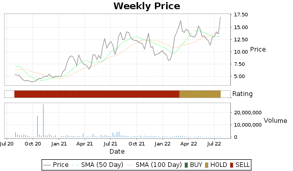 JAKK Price-Volume-Ratings Chart