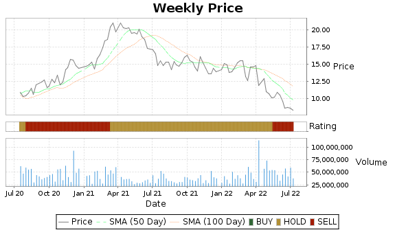 JBLU Price-Volume-Ratings Chart