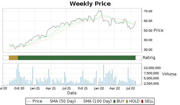 JBL Price-Volume-Ratings Chart