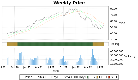 JCI Price-Volume-Ratings Chart