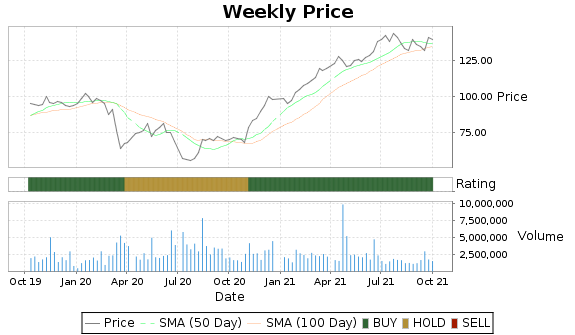 JCOM Price-Volume-Ratings Chart