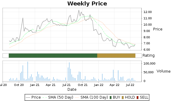 JCTCF Price-Volume-Ratings Chart