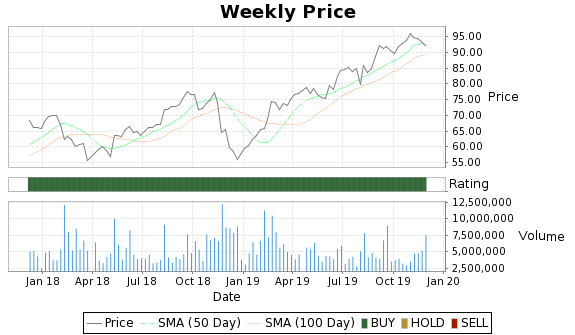 JEC Price-Volume-Ratings Chart