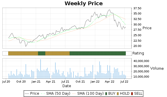 JNPR Price-Volume-Ratings Chart