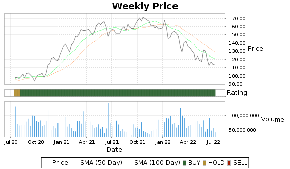 JPM Price-Volume-Ratings Chart