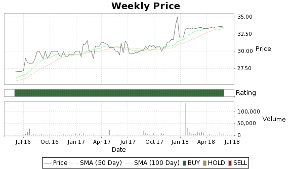 JXSB Price-Volume-Ratings Chart
