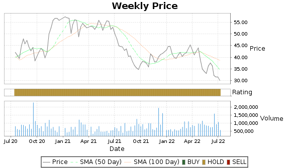 KAMN Price-Volume-Ratings Chart