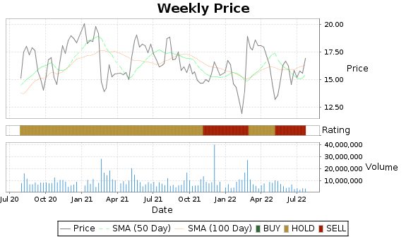 KAR Price-Volume-Ratings Chart