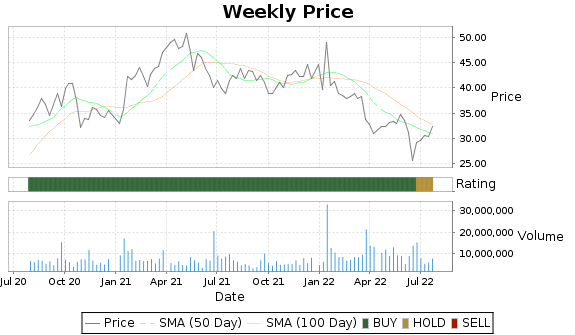 KBH Price-Volume-Ratings Chart