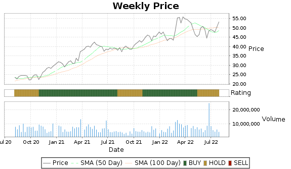 KBR Price-Volume-Ratings Chart