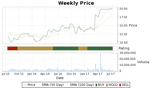 KCG Price-Volume-Ratings Chart