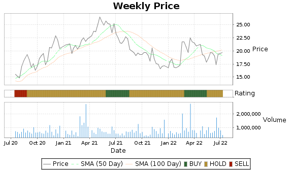 KELYA Price-Volume-Ratings Chart