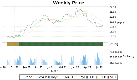 KEY Price-Volume-Ratings Chart