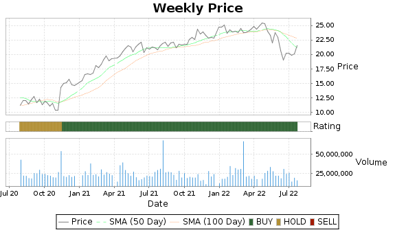 KIM Price-Volume-Ratings Chart