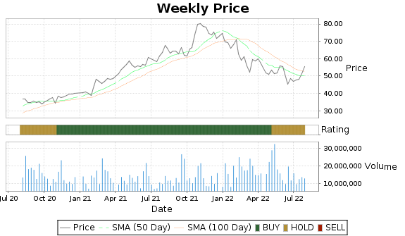 KKR Price-Volume-Ratings Chart