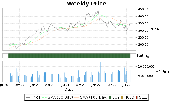 KLAC Price-Volume-Ratings Chart
