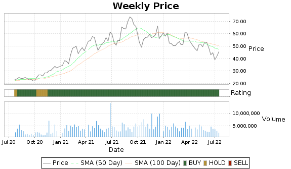 KLIC Price-Volume-Ratings Chart