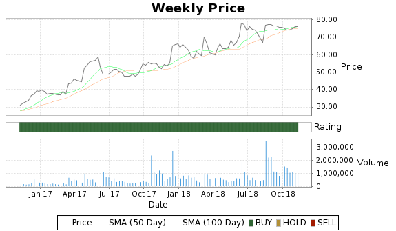 KMG Price-Volume-Ratings Chart
