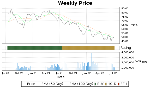 KMPR Price-Volume-Ratings Chart