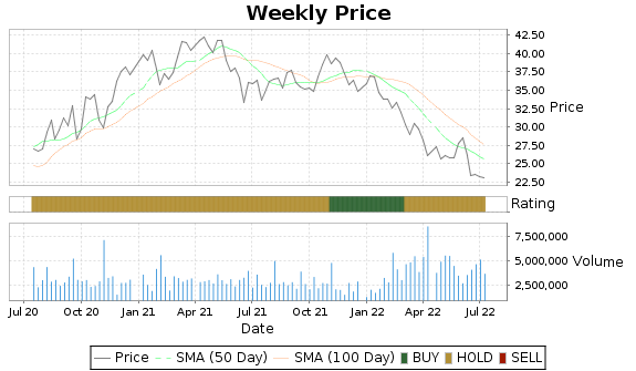 KMT Price-Volume-Ratings Chart