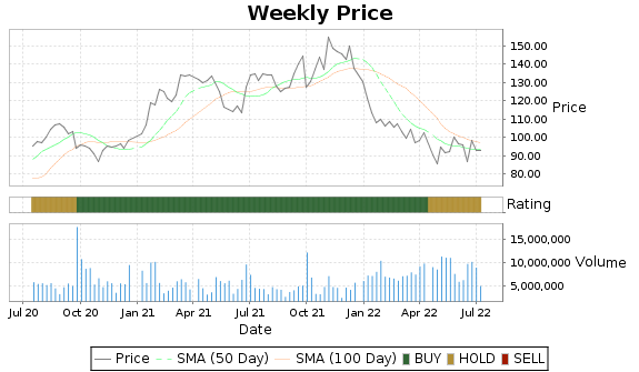 KMX Price-Volume-Ratings Chart
