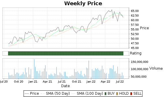 KO Price-Volume-Ratings Chart