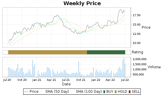 KRO Price-Volume-Ratings Chart