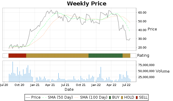 KSS Price-Volume-Ratings Chart