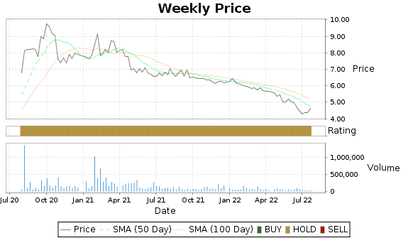 KTCC Price-Volume-Ratings Chart