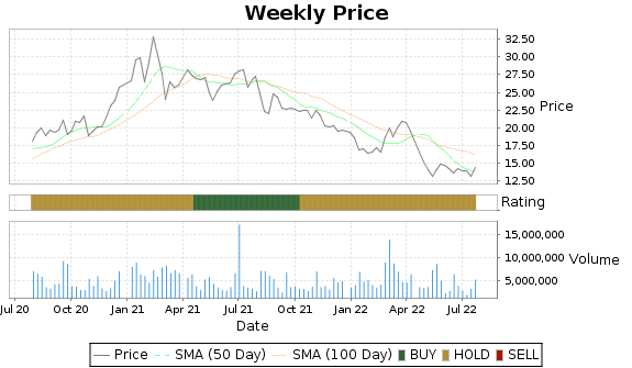 KTOS Price-Volume-Ratings Chart