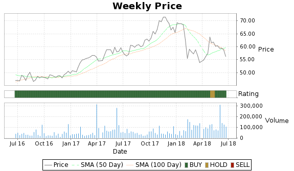 KYO Price-Volume-Ratings Chart