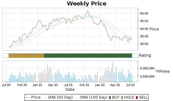 LAZ Price-Volume-Ratings Chart
