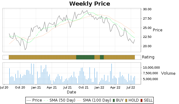 LBTYA Price-Volume-Ratings Chart