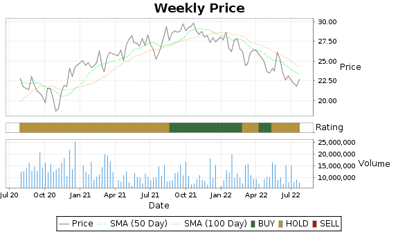LBTYK Price-Volume-Ratings Chart