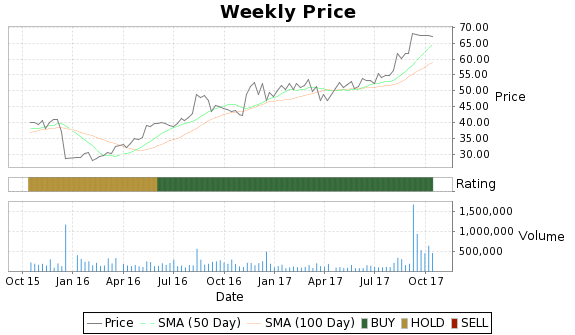 LDR Price-Volume-Ratings Chart