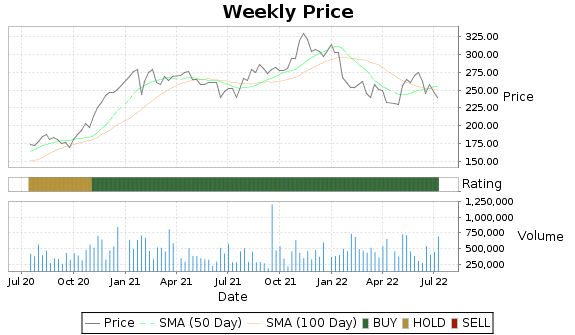 LFUS Price-Volume-Ratings Chart