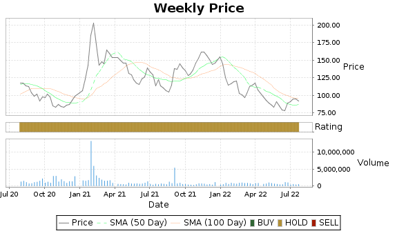 LGND Price-Volume-Ratings Chart