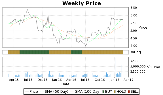 LIOX Price-Volume-Ratings Chart