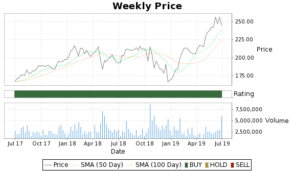 LLL Price-Volume-Ratings Chart
