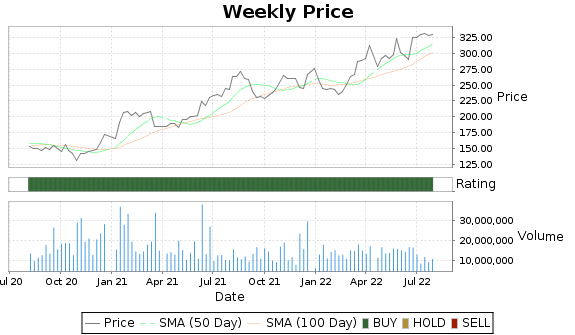 LLY Price-Volume-Ratings Chart