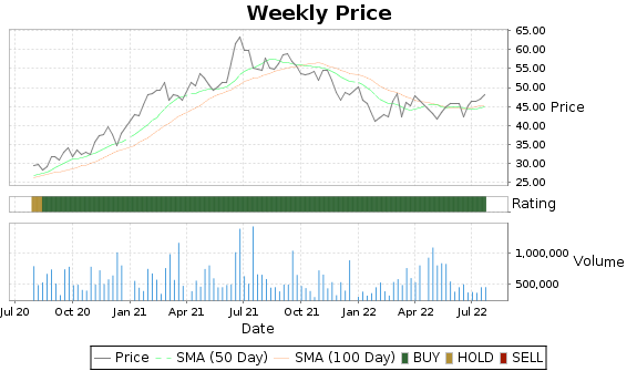 LMAT Price-Volume-Ratings Chart