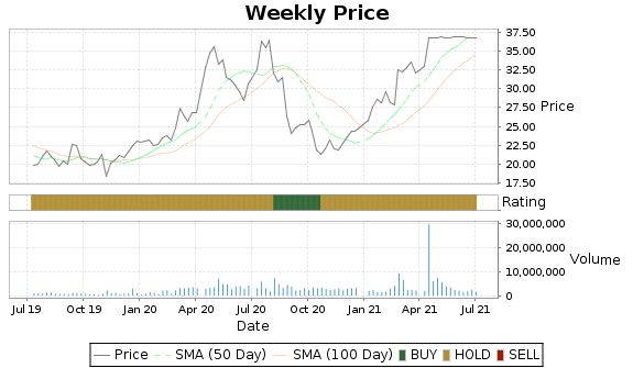 LMNX Price-Volume-Ratings Chart