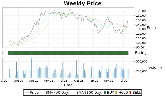 LNN Price-Volume-Ratings Chart