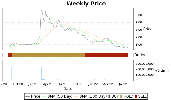 LODE Price-Volume-Ratings Chart
