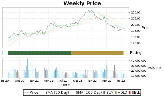LOW Price-Volume-Ratings Chart